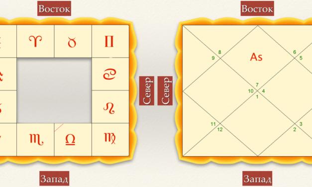 Построение карт в Ведической Астрологии