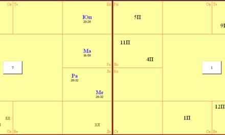 Положение хозяина лагны в 12-ти бхавах