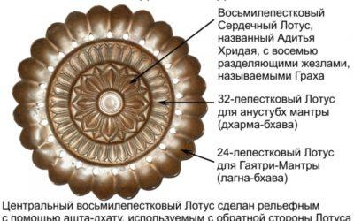 Сурйа Йантра