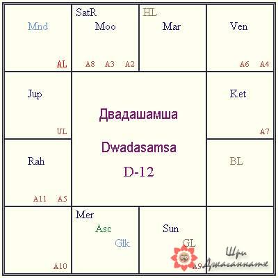 Двадашамша