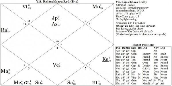 Карта 1. Е.С. Раджасекхар Редди