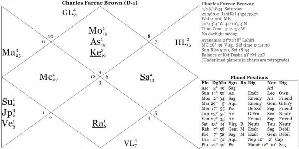 Карта 1. Чарльз Фаррар Браун / Артемус Уорд
