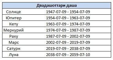 Таблица 1. Двадашоттари даша