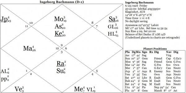 Карта 1. Ингеборг Бахман