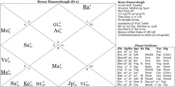 Карта 1. Брюс Хаммерслаф