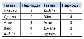 Таблица 1: Периоды таттв