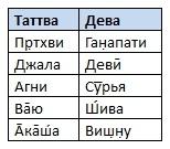 Таблица 3: Таттва и дева