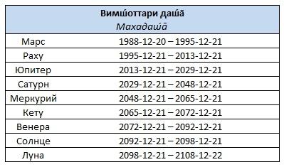 Вимоттари-даша Украина