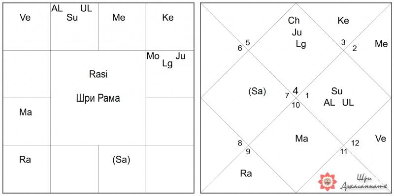 Пример Махапуруши: Шри Рама