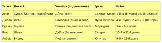Таблица: Панча Девата