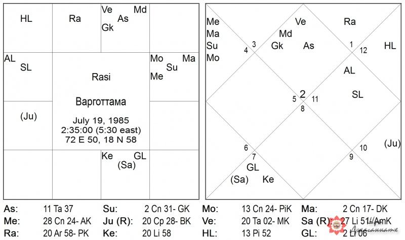 Карта 1: Варготтама
