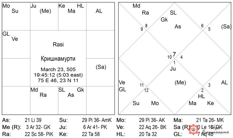 Карта 5: Кришнамурти