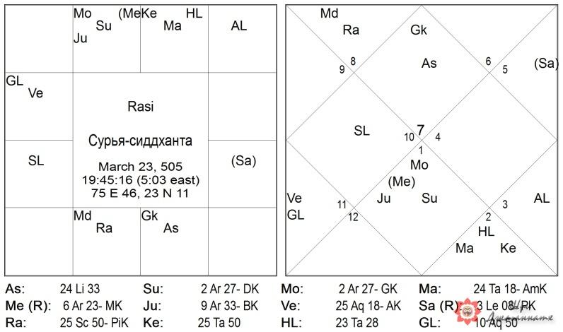 Карта 9: Сурья-сиддханта