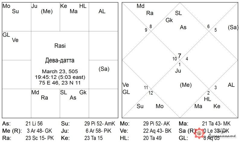 Карта 3: Дева-датта