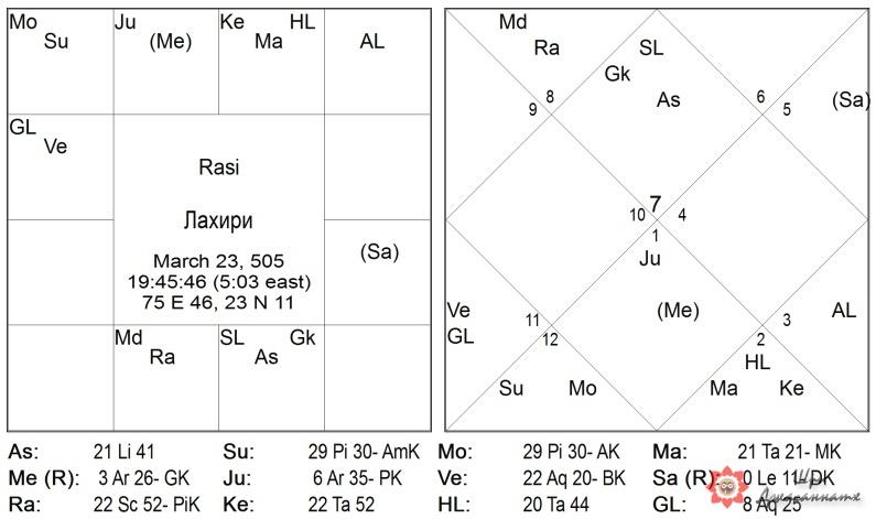 Карта 2: Традиционная Лахири
