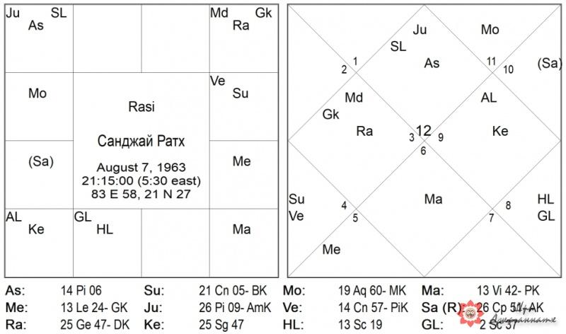 Карта 9: Санджай Ратх